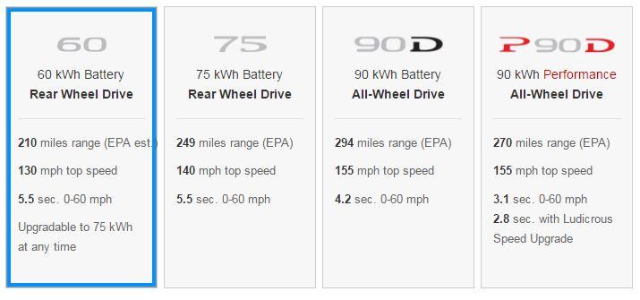 Tesla Ranges